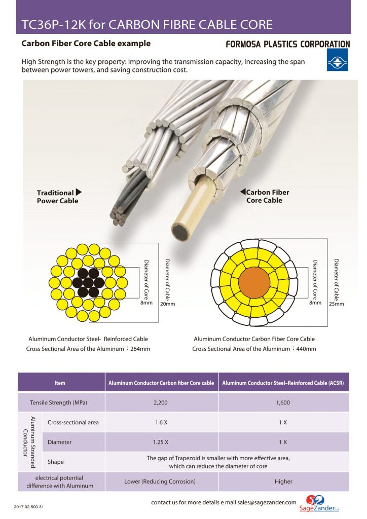 Brochure of Cable Core Application supplied by SageZander