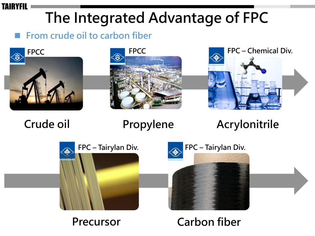 Carbon Fibre Yarn - The Integrated Advantage of FPC Carbon Fiber Powerpoint Download from SageZander