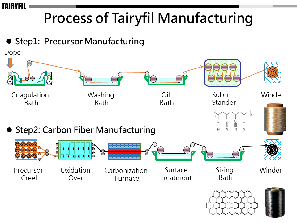 Process of Tairyfull Manufacturing for Making Carbon Fibre Yarns supplied by SageZander